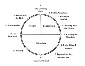Read more about the article The Monomyth: Its Continued Importance as a Storytelling Structure